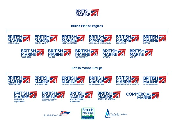 British Marine Group and Association Family Tree Final reduced