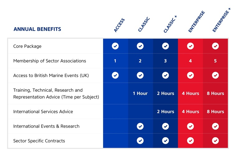 British Marine Membership Benefits